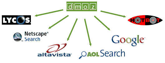 dmoz-submission-service