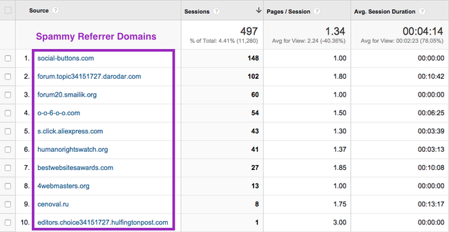 example of spam referrers in google analytics