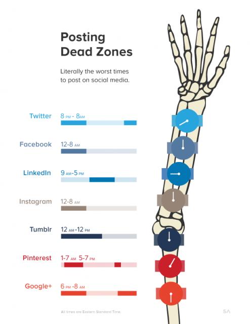 social_media_dead_times