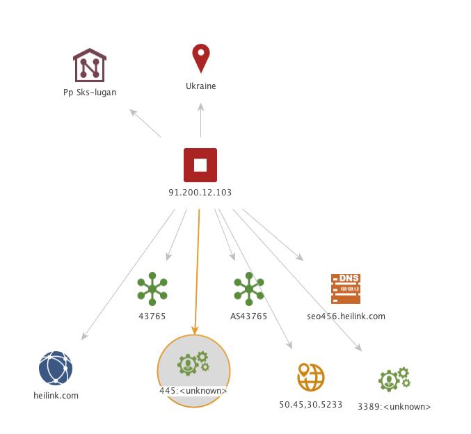 analyzing the ip address p2